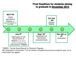 Final Deadlines  for students aiming to g raduate in  November 2013