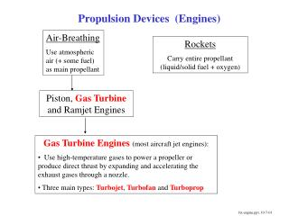 Propulsion Devices  Engines