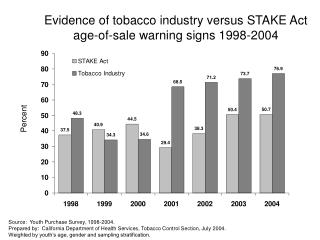 Evidence of tobacco industry versus STAKE Act age-of-sale warning signs 1998-2004