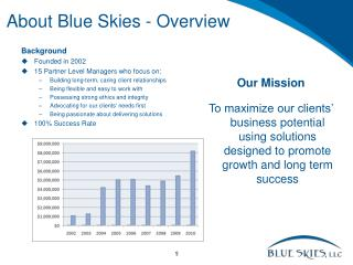About Blue Skies - Overview
