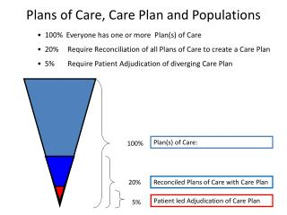 Plans of Care, Care Plan  and Populations