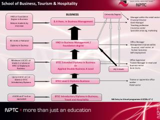 BTEC Introductory Diploma in Business, Travel and Hospitality