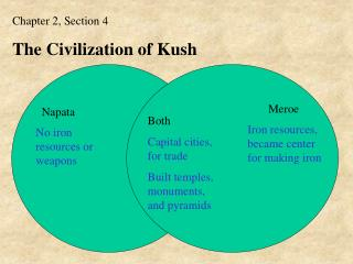 Chapter 2, Section 4 The Civilization of Kush