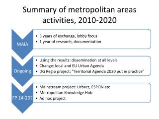 Summary of metropolitan  areas  activities , 2010-2020