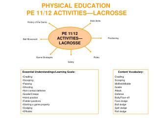 PHYSICAL EDUCATION PE 11/12  ACTIVITIES�LACROSSE