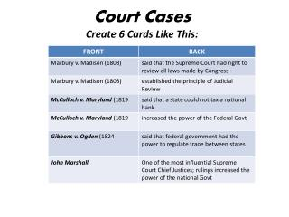 Court Cases Create 6 Cards Like This: