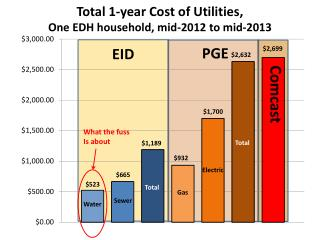 Total 1-year Cost of Utilities, One EDH household, mid-2012 to mid-2013