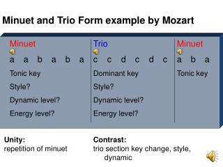 Minuet Trio Minuet aababaccdcdcaba Tonic keyDominant keyTonic key