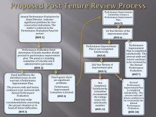 Proposed Post Tenure Review Process