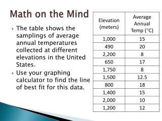Math on the Mind