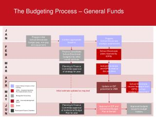 The Budgeting Process – General Funds