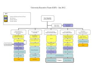 University Executive Team (UET) –  Ja n 2012