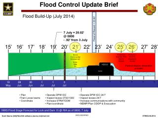 Flood Control Update Brief