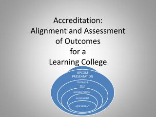 Accreditation : Alignment and Assessment  of Outcomes  for a  Learning College