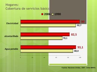 Fuente: Naciones Unidas, 2007 .  Chile MINVU.