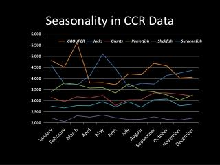 Seasonality in CCR Data