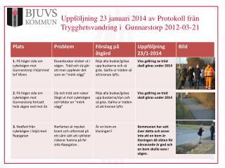Uppföljning 23 januari 2014 av Protokoll  från Trygghetsvandring i   Gunnarstorp  2012-03-21
