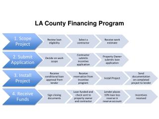 LA County Financing Program