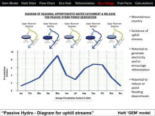 """Passive Hydro -  Diagram for uphill streams"""