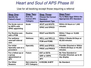Heart and Soul of APS Phase III