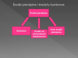Środki pieniężne i kredyty bankowe