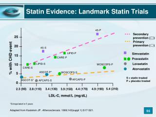 Statin Evidence Landmark statin trials