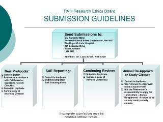 RVH Research Ethics Board SUBMISSION GUIDELINES