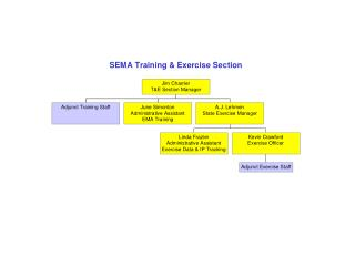 T&E Section Org Chart, 4 2 10
