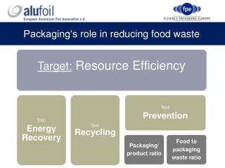 Packaging's role  in  reducing food waste