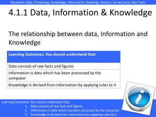 4.1.1 Data, Information & Knowledge The relationship between data, Information and Knowledge
