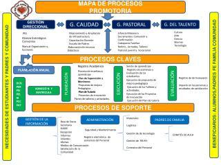 MAPA DE  PROCESOS   PROMOTORIA
