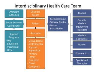Interdisciplinary Health Care Team