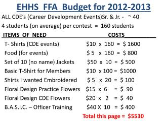 EHHS  FFA  Budget for 2012-2013