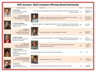 CETL Summer  2012 Jumpstart/Moving Ahead Scholarship