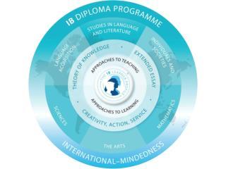 Rowland High School International Baccalaureate (IB) Presentation