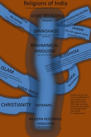 Religions of India Fed  by many sources, branch off from flowing river