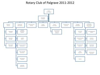 Rotary Club of Palgrave 2011-2012