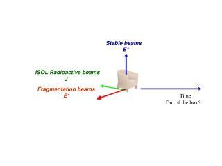 ISOL Radioactive  beams                   J