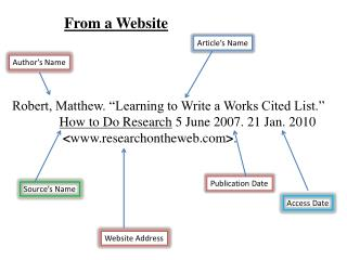 "Robert, Matthew. ""Learning to Write a Works Cited List."""