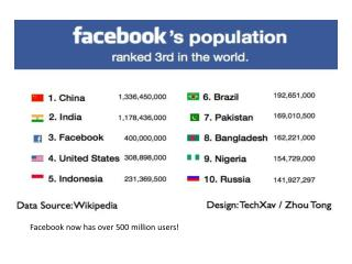Facebook  now has over 500 million users!