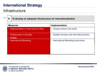 International Strategy Infrastructure