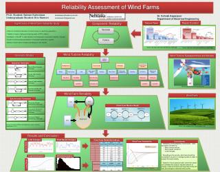 Reliability Assessment of Wind Farms