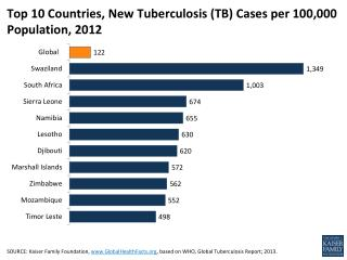 Top 10 Countries, New Tuberculosis (TB) Cases per 100,000 Population, 2012