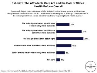 Exhibit  1 . The  Affordable Care Act and the Role of States: Health Reform Overall