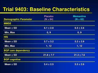 Trial 9403: Baseline Characteristics