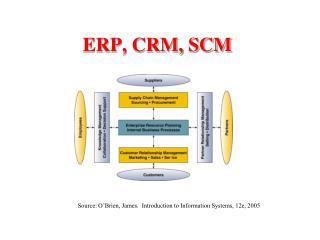 ERP, CRM, SCM