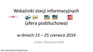 Wskaźniki stacji informacyjnych (afera podsłuchowa) w dniach  15 – 25 czerwca 2014
