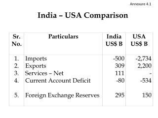 India – USA Comparison