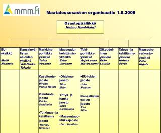 Maatalousosaston organisaatio 1.5.2008