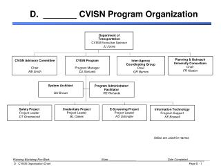 D.  _______ CVISN Program Organization